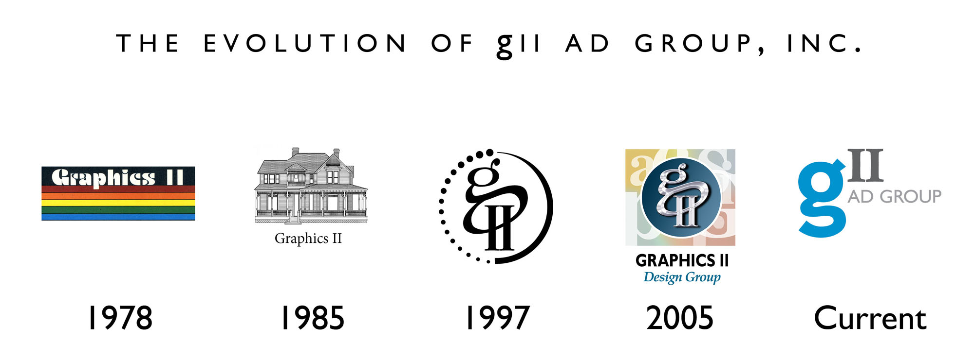 The evolution of gii ad group, inc